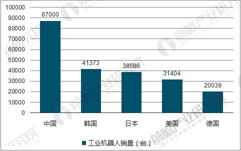 中国工业机器人市场预测 2018年销量将达15万台