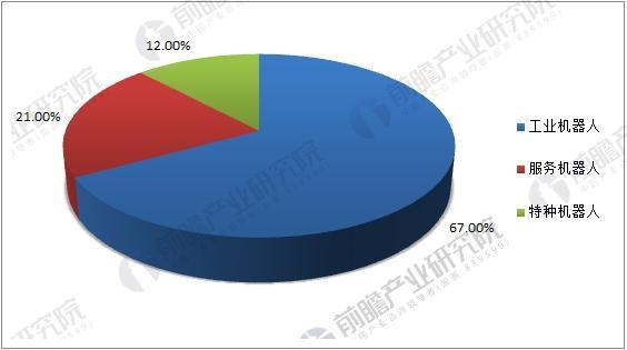 中国机器人市场达62.8亿美元 核心零部件国产化趋势显现